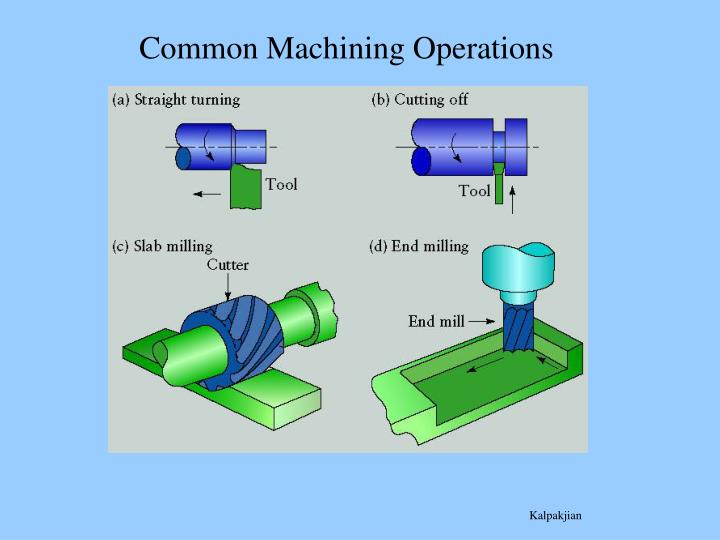 Types of Secondary Machining Operations